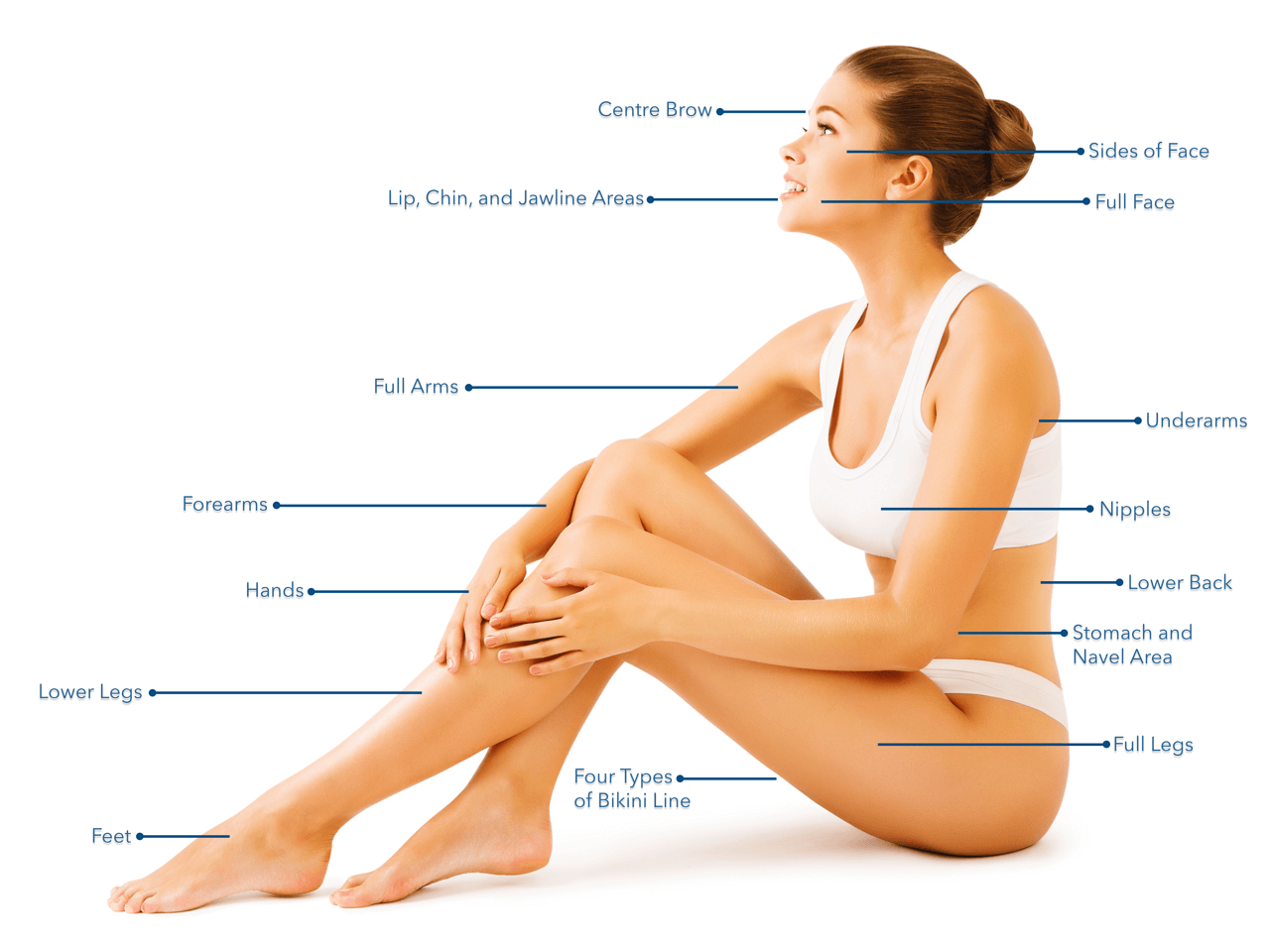 What areas can be treated with Laser hair removal?